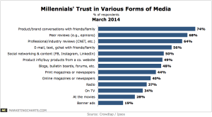 CrowdtapIpsos-Millennials-Trust-in-Media-Types-Mar2014