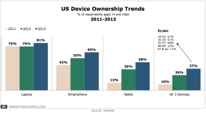 Deloitte-US-Device-Ownership-Trends-2011-2013-Apr2014