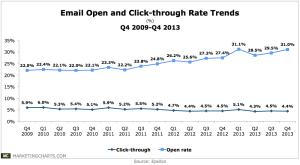 Epsilon-email-open-and-click-rates-q42009-q42013-Apr2014