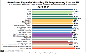 Ipsos-Americans-Typically-Watching-Live-TV-Apr2014