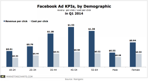 Nanigans-Facebook-Ad-KPIs-by-Demo-in-Q1-Apr2014-300x165