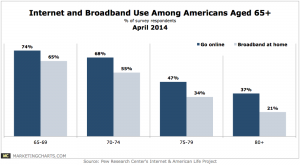 Pew-Internet-Broadband-Use-Ages-65-and-Up-Apr2014-300x165