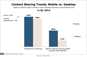 ShareThis-Content-Sharing-Trends-Mobile-v-Desktop-in-Q1-Apr2014