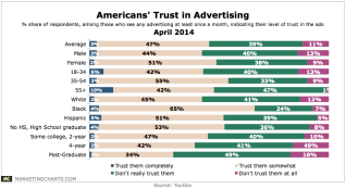 YouGov-Americans-Trust-in-Advertising-Apr2014
