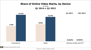 Adobe-Share-Online-Video-Starts-by-Device-in-Q1-Jun2014