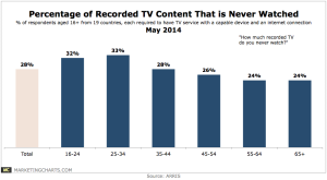 ARRIS-Percentage-Recorded-TV-Never-Watched-May2014