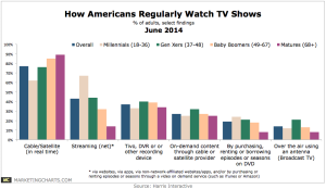 Harris-How-Americans-Regularly-Watch-TV-Shows-June2014