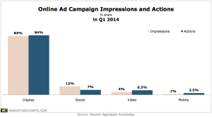 Neustar-Campaign-Actions-per-Impression-in-Q1-June2014