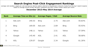 Shareaholic-Search-Engine-Post-Click-Engagement-Rankings-June2014