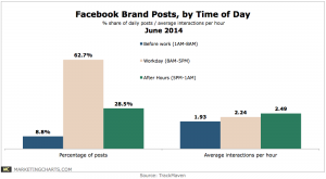 TrackMaven-Facebook-Brand-Posts-by-Time-of-Day-June2014-300x165