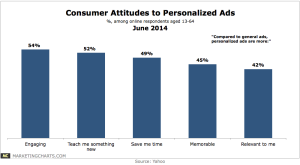 Yahoo-Attitudes-Personalized-Ads-June2014