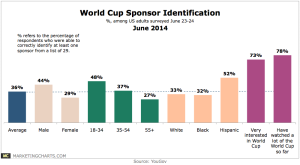 YouGov-World-Cup-Sponsor-Identification-June2014