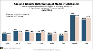 IABProsper-Age-Gender-Distribution-of-Media-Multitaskers-July2014