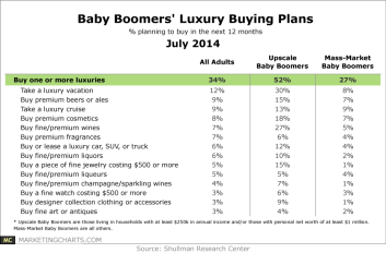 Shullman-Baby-Boomers-Luxury-Buying-Plans-July2014