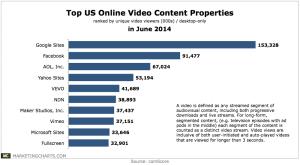 comScore-Top-10-Online-Video-Properties-in-June-Aug2014