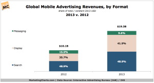 IABIHS-Global-Mobile-Ad-Revenues-by-Format-2013-v-2012-Aug2014