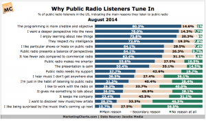 JacobsMedia-Why-Public-Radio-Listeners-Tune-In-Aug2014-300x177