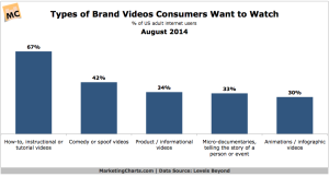 LevelsBeyond-Brand-Videos-Consumers-Want-to-Watch-Aug2014