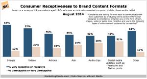 VibrantMedia-Consumer-Receptiveness-Brand-Content-Formats-Aug2014