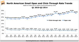 Epsilon-email-open-and-click-rates-Q12010-Q22014-Sept2014
