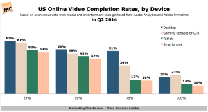 Adobe-Online-Video-Completion-Rates-by-Device-in-Q2-Oct2014