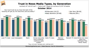 Harris-Trust-in-News-Media-Types-by-Generation-Oct2014