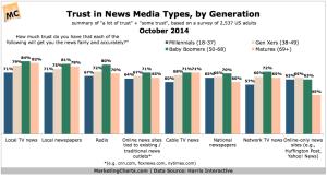 Harris-Trust-in-News-Media-Types-by-Generation-Oct2014