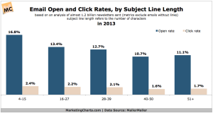 MailerMailer-Email-Response-Rates-by-Subject-Line-Length-in-2013-Oct2014