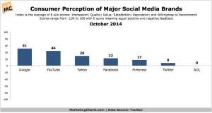 YouGov-Consumer-Perception-Major-Social-Media-Brands-Oct2014