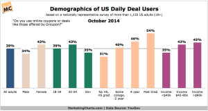 YouGov-US-Daily-Deal-Users-by-Demo-Oct2014