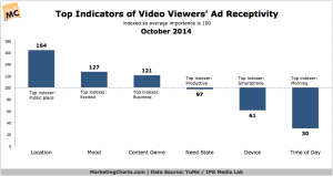 YuMe-Top-Indicators-Video-Ad-Receptivity-Oct2014