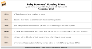 DemandInstitute-Baby-Boomers-Housing-Plans-Nov2014