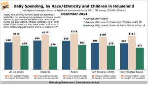 Gallup-Daily-Spending-by-Race-Ethnicity-and-Kids-Dec2014