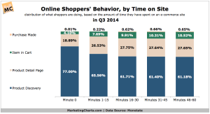 Monetate-Online-Shoppers-Behavior-by-Time-on-Site-Dec2014