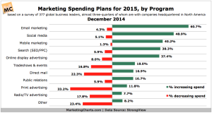 StrongView-2015-Marketing-Budget-Plans-by-Program-Dec2014
