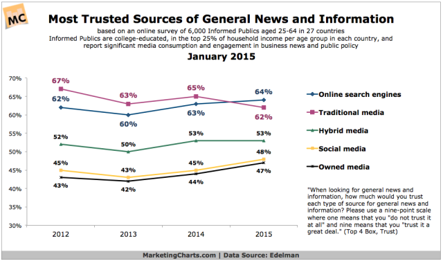 Edelman-Most-Trusted-Sources-General-News-Info-Jan2015