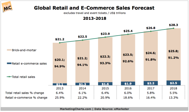 eMarketer-Global-Retail-and-Ecommerce-Sales-Forecast-2013-2018-Jan2015