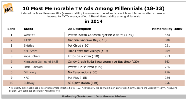 Nielsen-Most-Memorable-TV-Ads-Among-Millennials-in-2014-Jan2015