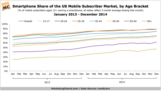comScore-Smartphone-Share-of-Mobile-Subscriber-Market-by-Age-Jan2013-Dec2014-Feb2015