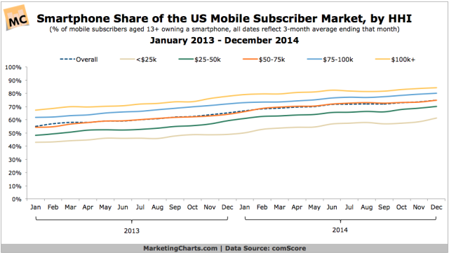 comScore-Smartphone-Share-of-Mobile-Subscriber-Market-by-HHI-Jan2013-Dec2014-Feb2015