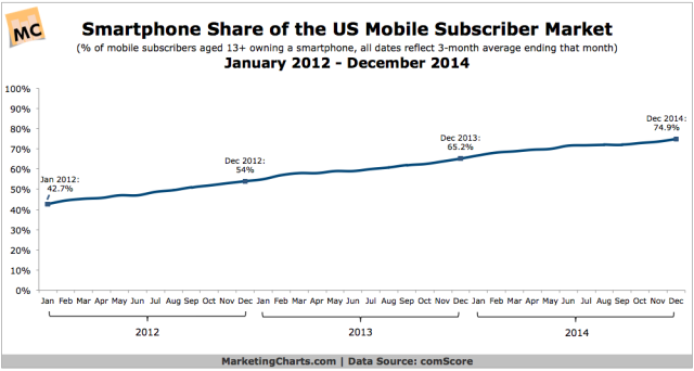 comScore-Smartphone-Share-of-Mobile-Subscriber-Market-Jan2012-Dec2014-Feb2015