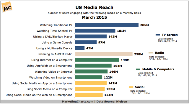 Nielsen-US-Media-Reach-Mar2015
