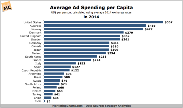 StrategyAnalytics-Average-Ad-Spend-per-Capita-in-2014-Mar2015