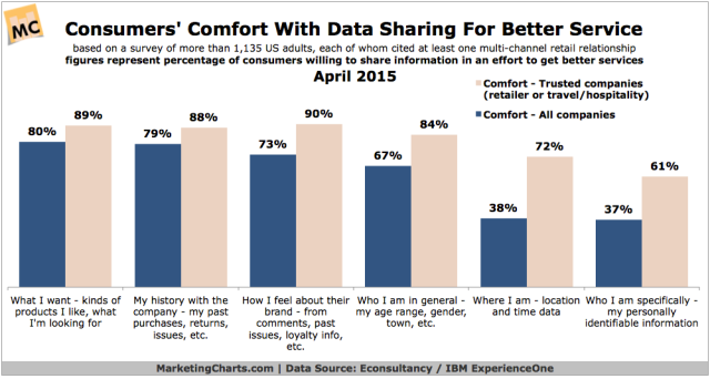 EconsultancyIBM-Consumer-Data-Sharing-for-Better-Service-Apr2015