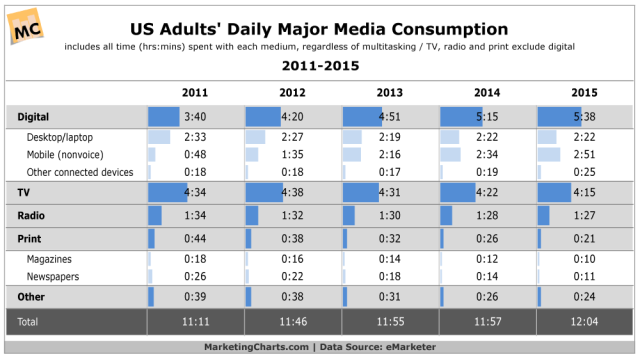eMarketer-Daily-Major-Media-Consumption-2011-2015-Apr2015
