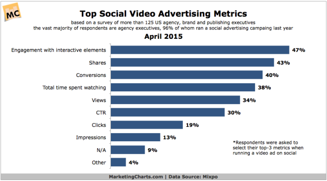 Mixpo-Top-Social-Video-Advertising-Metrics-Apr2015