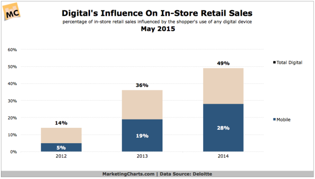 Deloitte-Digital-Influence-In-Store-Retail-Sales-2012-2014-May2015