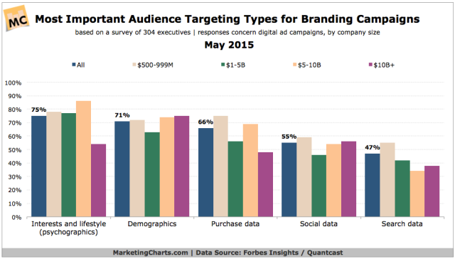 ForbesQuantcast-Most-Important-Audience-Targeting-Types-May2015