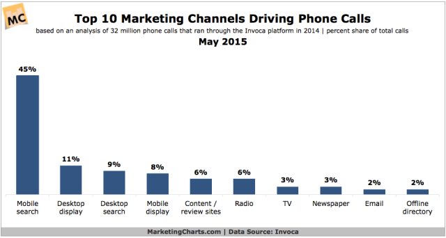 Invoca-Top-Marketing-Channels-Driving-Phone-Calls-May2015