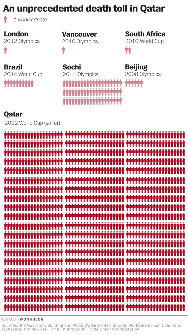 Toll-Of-FIFA's-Corruption